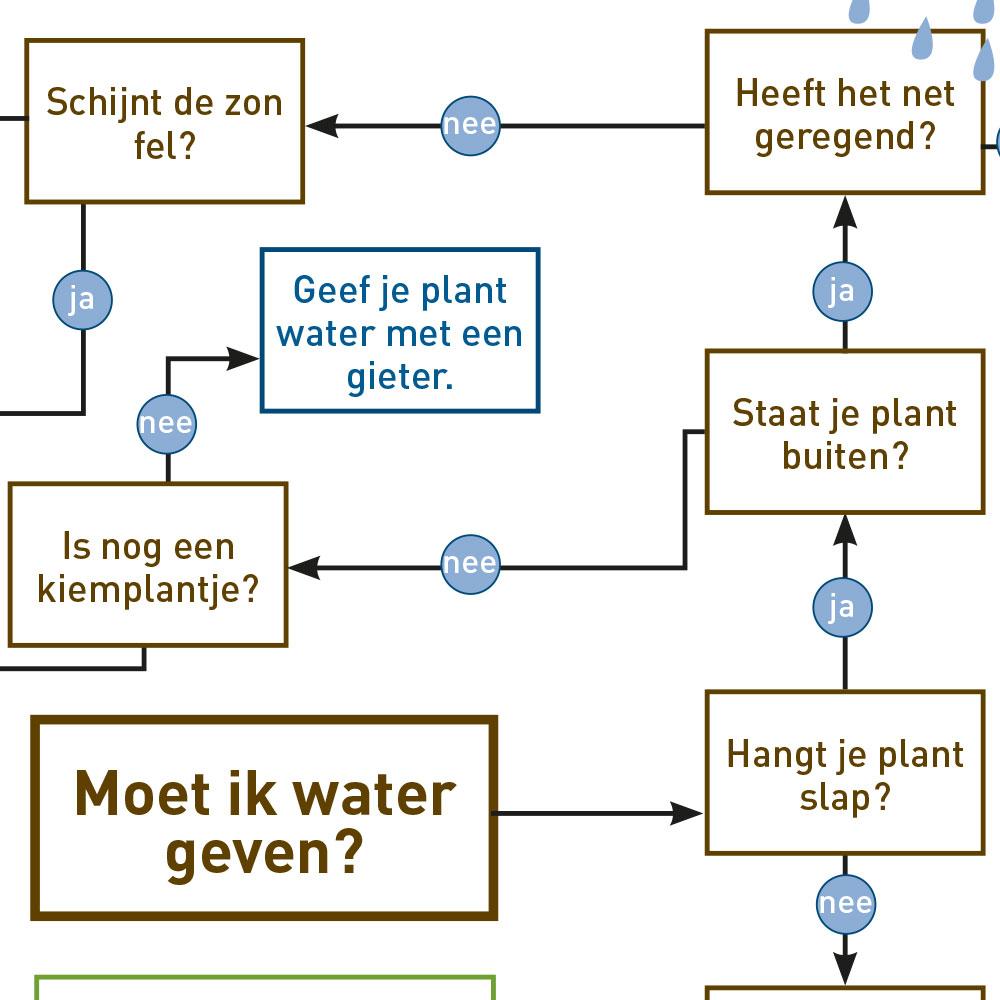 Water geven